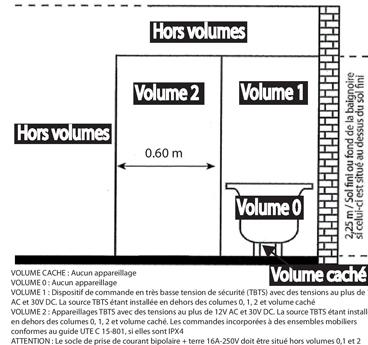 linstallation ou la rnovation dune salle de bain doit respecter un certains nombres de normes de scurit notamment concernant tout ce qui touche - Volume 1 Salle De Bain